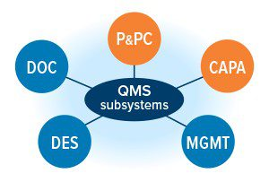 FDA QMS subsystems CAPA and P&PC