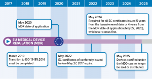 EU MDR Transition Deadlines