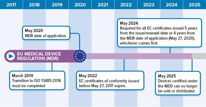 Eu Mdr Transition Timelines And Deadlines For 2017 745