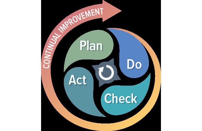Do Check Act Plan 674w Oriel Stat A Matrix Blog