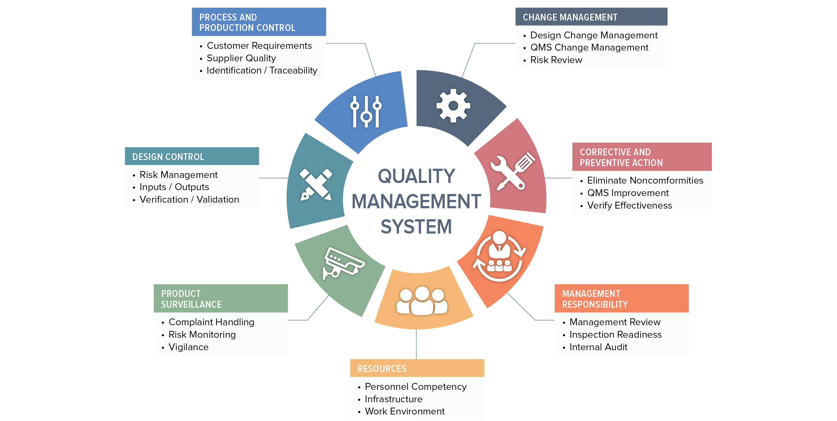 Quality Management System Oriel Stat A Matrix Blog