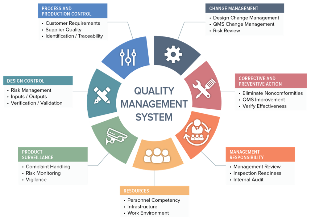 What is a Medical Device Quality Management System (QMS)?Oriel STAT A MATRIX