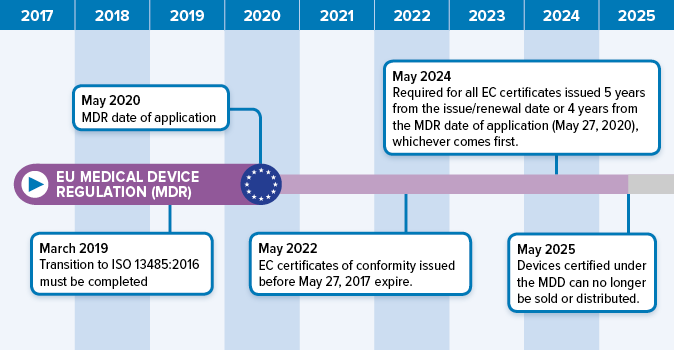 How the EU Medical Device Regulation Changes CE Marking Compliance