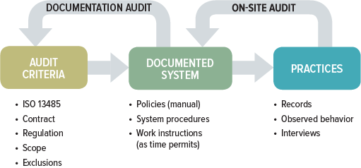 Planning an ISO 13485 QMS audit? Steps for preparing