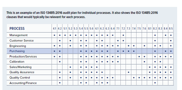 Planning An Iso 13485 Qms Audit Steps For Preparing