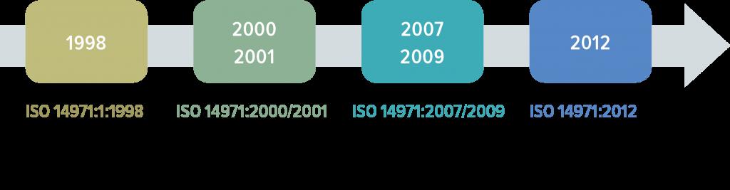 ISO 14971 Timeline