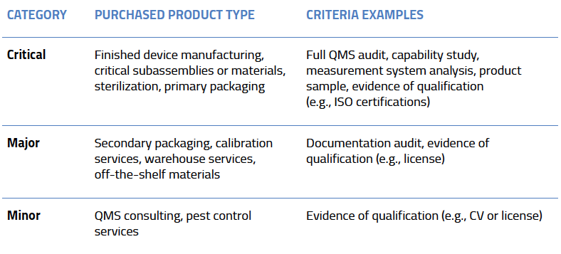 How to evaluate new medical device suppliers & implement