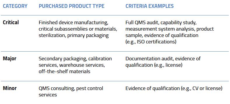 monitoring supplier criteria