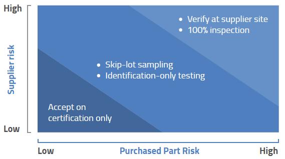 supplier-risk-chart