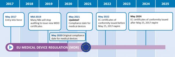 EU MDR Deadlines