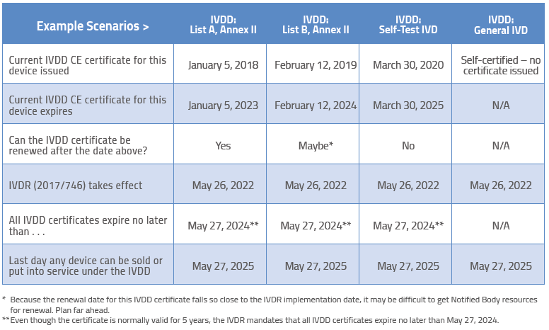 IVDD transition scenarios