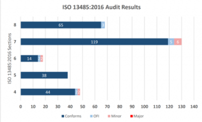 Writing Great Medical Device Audit Reports – Best Practices