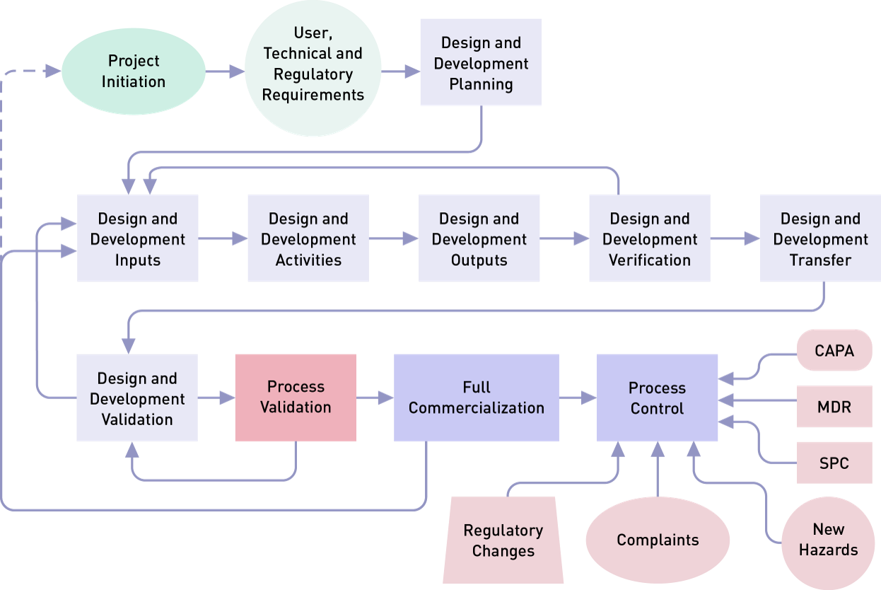 Medical Device Process Validation  What You Need To Know
