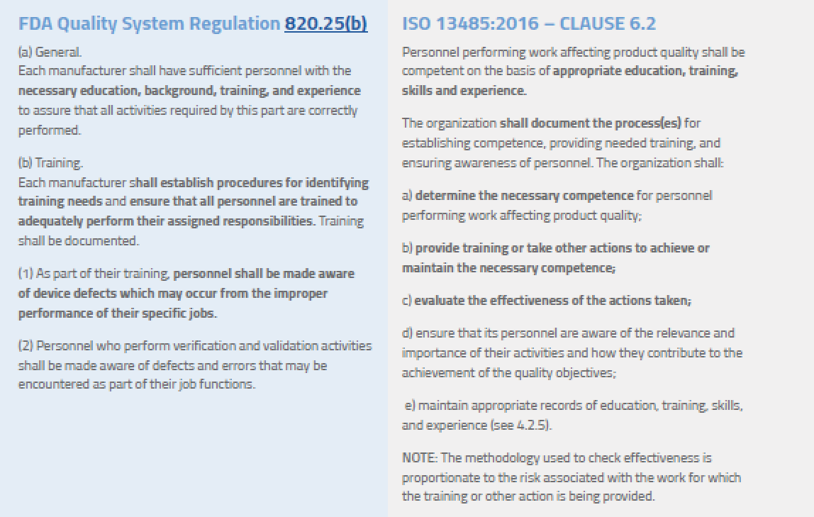 Medical Device Regulatory Training Requirements for Employees