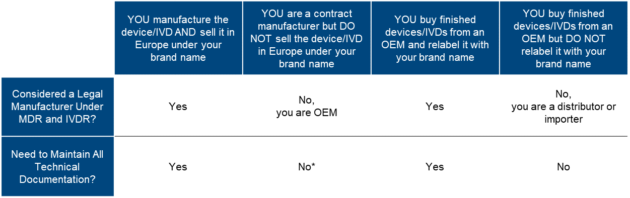 Who is Legal Medical Device Manufacturer if You Buy from OEM?