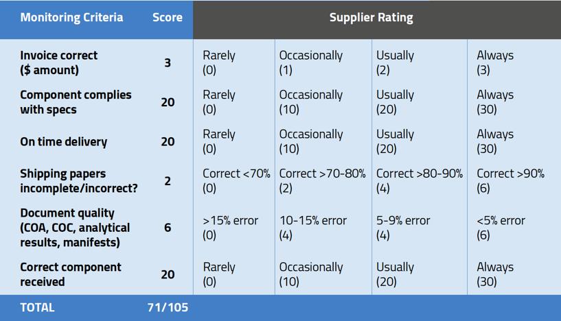 Simple Supplier Scorecard