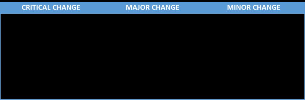 Classifying Change
