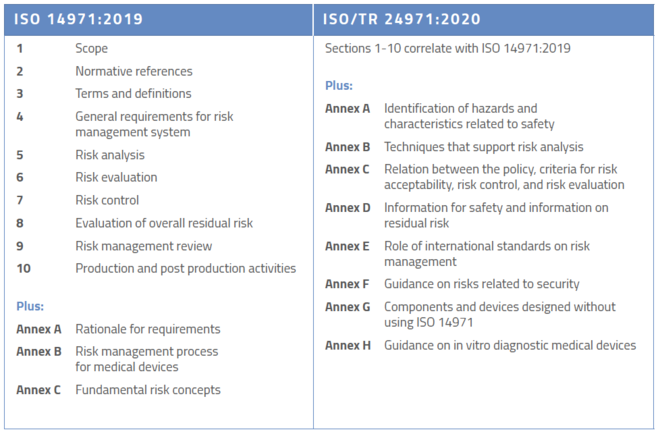 ISO 14971:2019 and ISO/TR 24971
