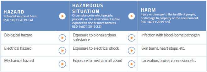 Risk Analysis ISO 14971