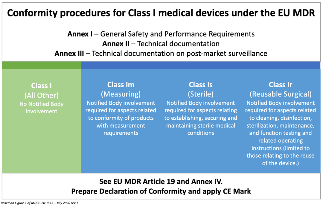 Table showing Class 1 in EU MDR