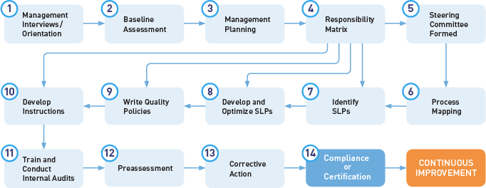 QMS Implementation Program